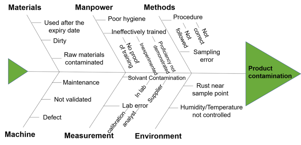 All you need to know about the Ishikawa diagram | Nalys Ishikawa Diagram on causal diagram, 5 whys diagram, carroll diagram, hasse diagram, scatter plot diagram, scatter diagram, ven diagram, risk diagram, tree diagram, run chart, check sheet, data flow model diagram, is is not diagram, cause and effect diagram, affinity diagram, problem management process diagram, johnston diagram, orm diagram, raymond's run plot diagram, sequence diagram, database model diagram, pareto diagram, tqm diagram, process flow diagram, accounting diagram, mathematical diagram, block diagram, chess diagram, service-oriented architecture diagram, hierarchy diagram, fishbone diagram,