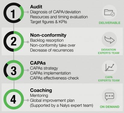 Deviation Amp Capa Management Nalys